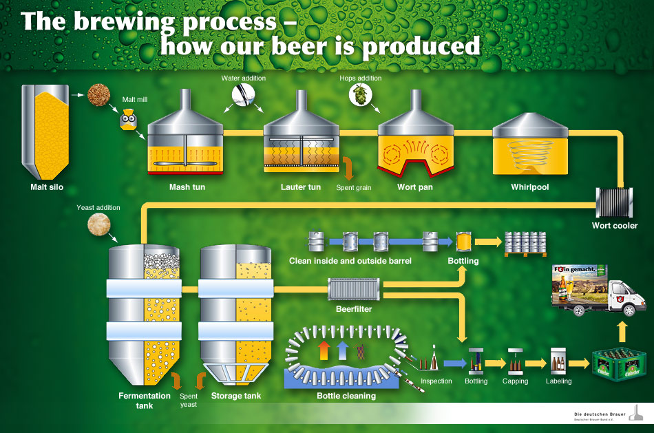 Process of brewing